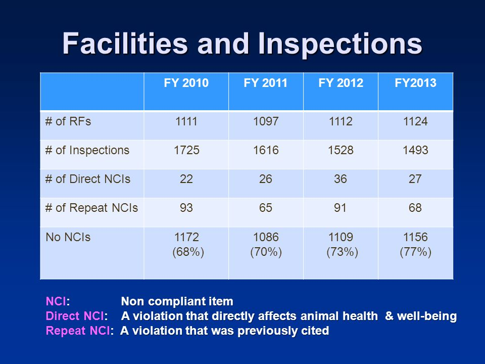 Facilities and Inspections FY 2010FY 2011FY 2012FY2013 # of RFs1111109711121124 # of Inspections1725161615281493 # of Direct NCIs22263627 # of Repeat NCIs93659168 No NCIs1172 (68%) 1086 (70%) 1109 (73%) 1156 (77%) Non compliant item NCI: Non compliant item A violation that directly affects animal health & well-being Direct NCI: A violation that directly affects animal health & well-being A violation that was previously cited Repeat NCI: A violation that was previously cited