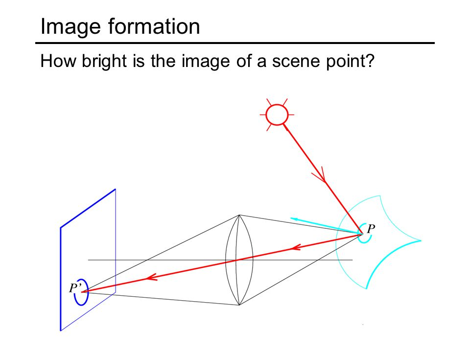 From light rays to pixel values Camera response function: the mapping f from irradiance to pixel values Source: S.