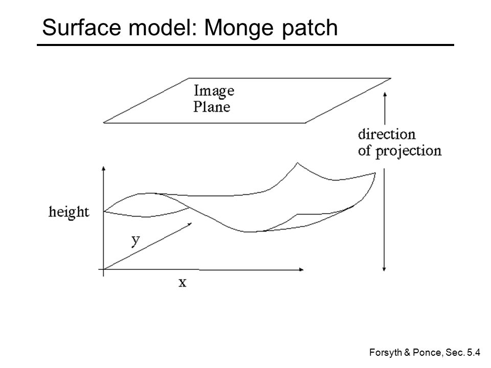 Surface model: Monge patch Forsyth & Ponce, Sec. 5.4