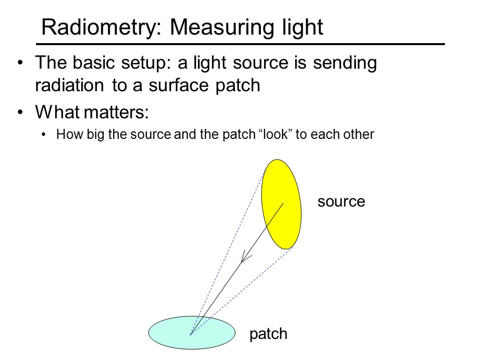 The interaction of light and surfaces What happens when a light ray hits a point on an object.