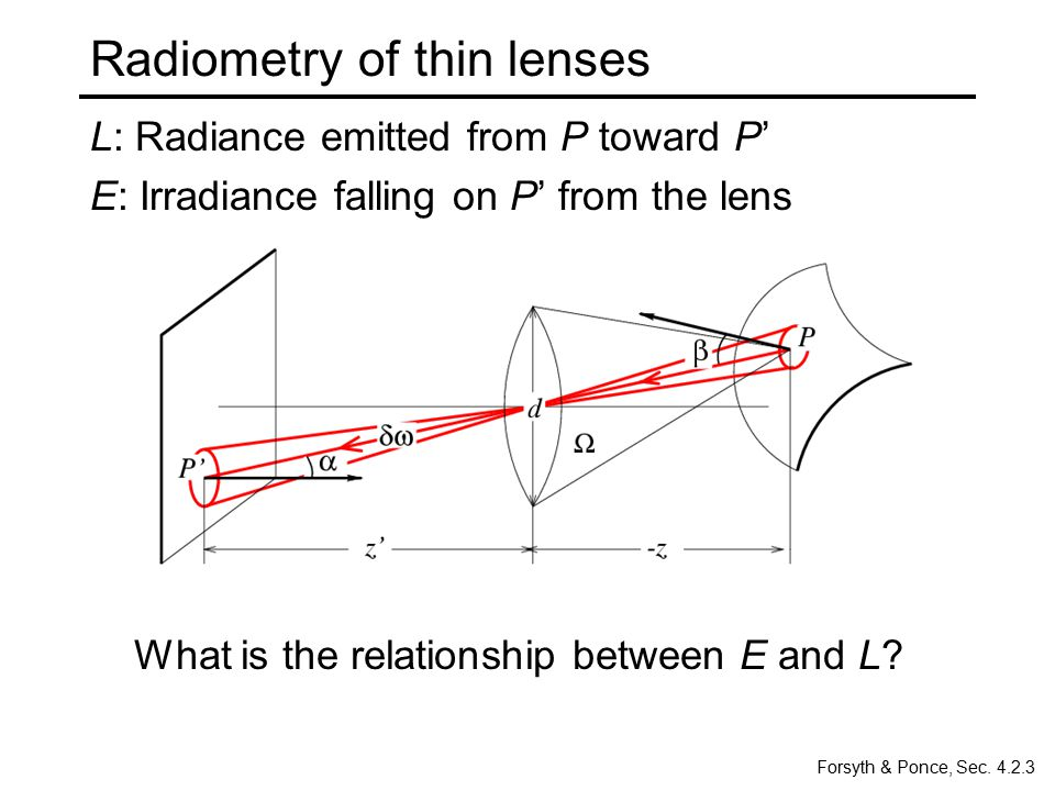 Radiometry of thin lenses o dA dA' Area of the lens: The power δP received by the lens from P is The irradiance received at P' is The radiance emitted from the lens towards P' is Solid angle subtended by the lens at P'