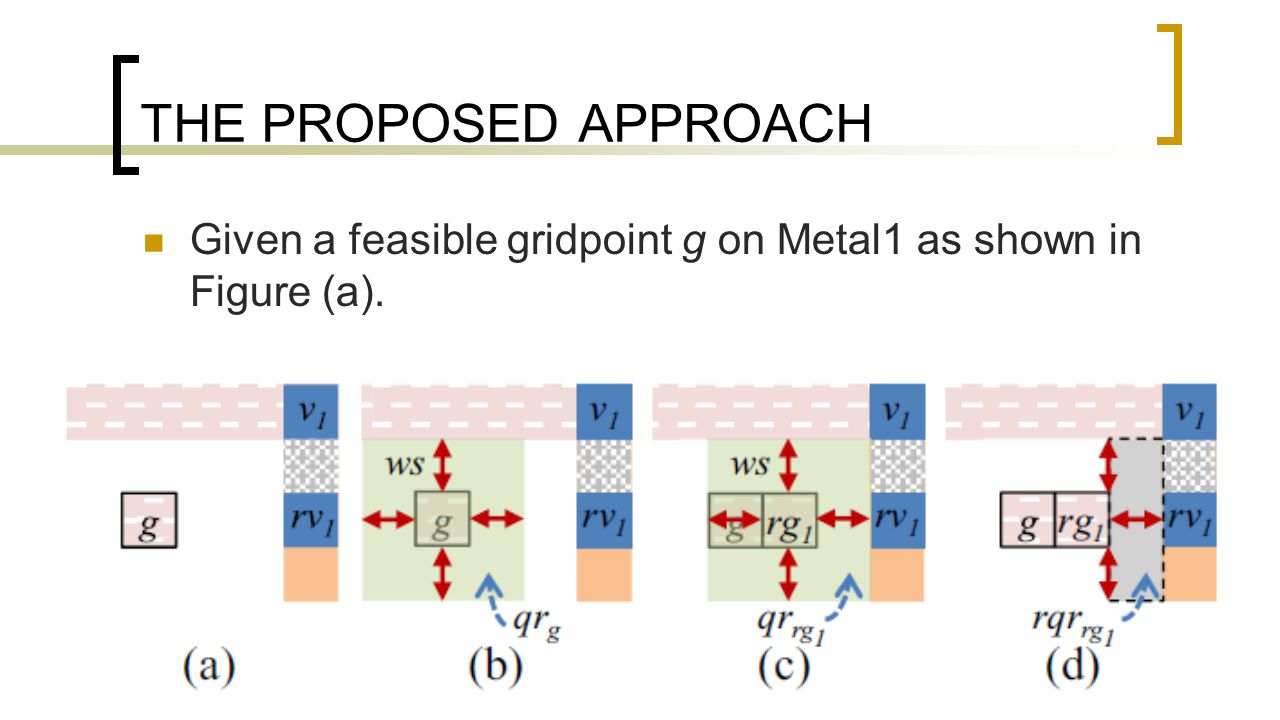 THE PROPOSED APPROACH Given a feasible gridpoint g on Metal1 as shown in Figure (a).