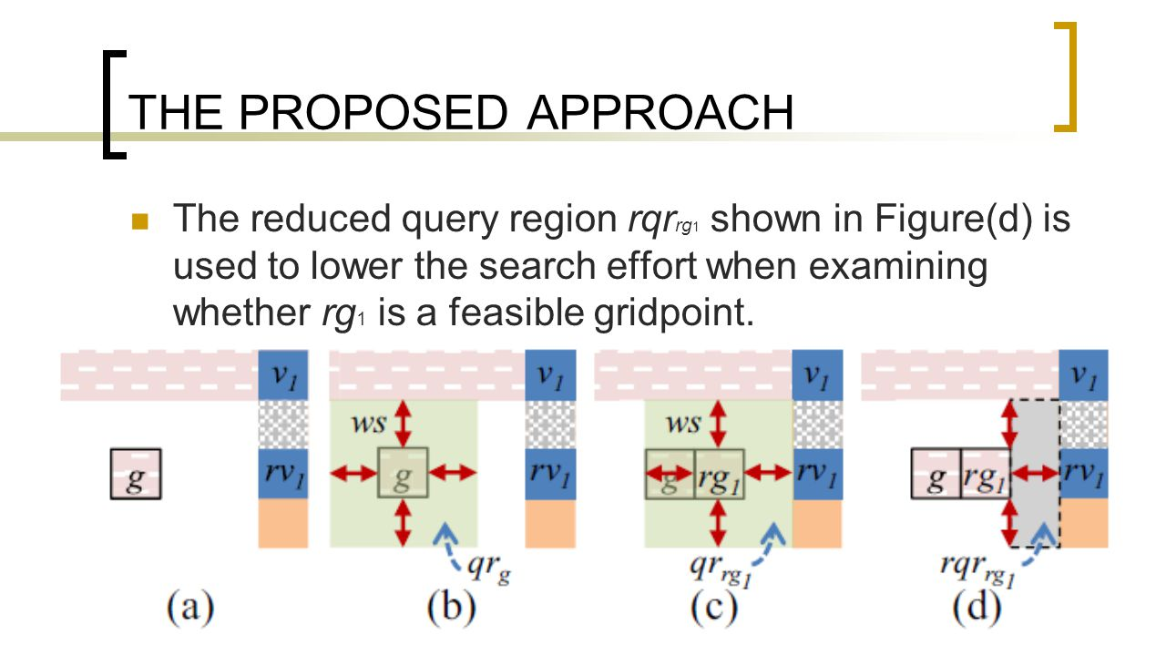 THE PROPOSED APPROACH The reduced query region rqr rg 1 shown in Figure(d) is used to lower the search effort when examining whether rg 1 is a feasible gridpoint.