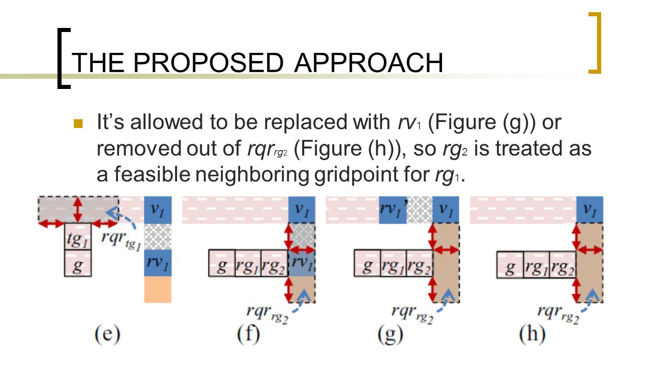 THE PROPOSED APPROACH It's allowed to be replaced with rv 1 (Figure (g)) or removed out of rqr rg 2 (Figure (h)), so rg 2 is treated as a feasible neighboring gridpoint for rg 1.