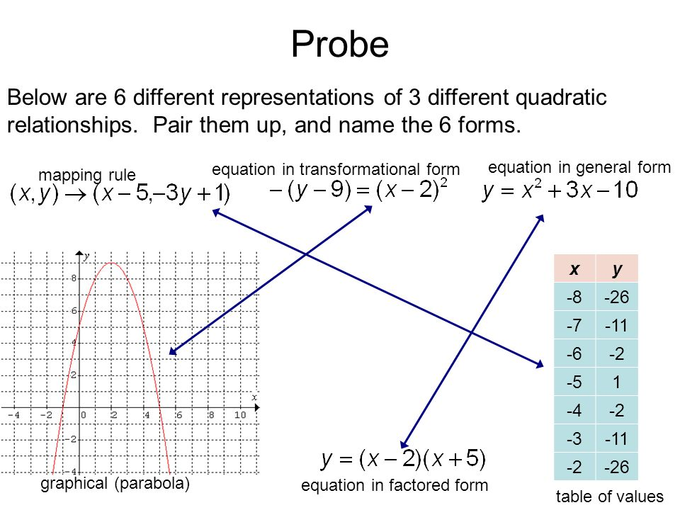 Probe Below are 6 different representations of 3 different quadratic relationships.