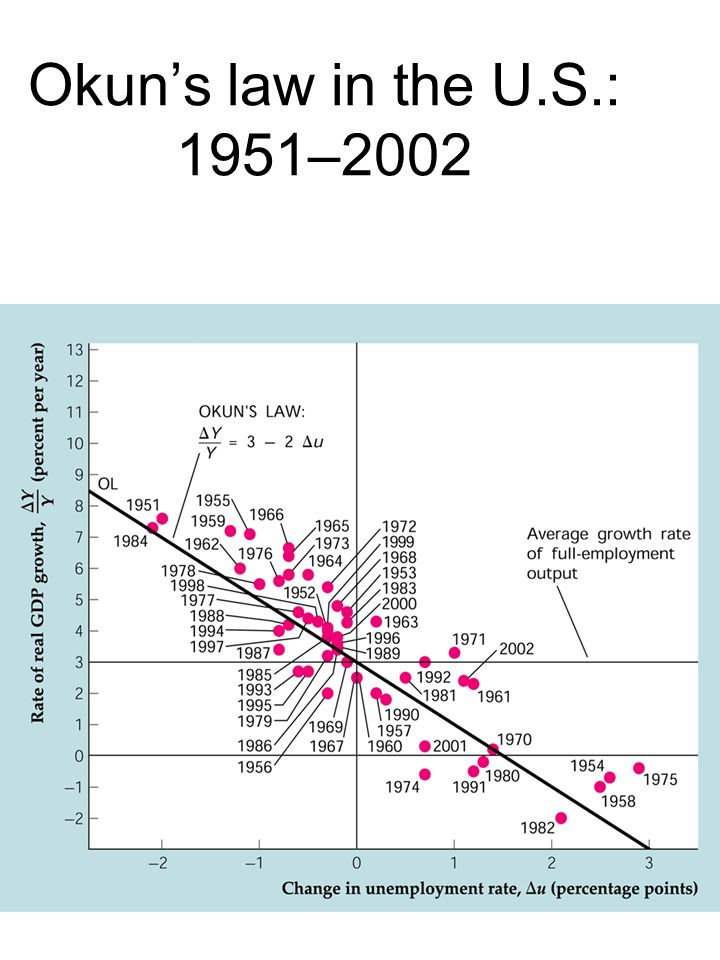 Okun's law in the U.S.: 1951–2002