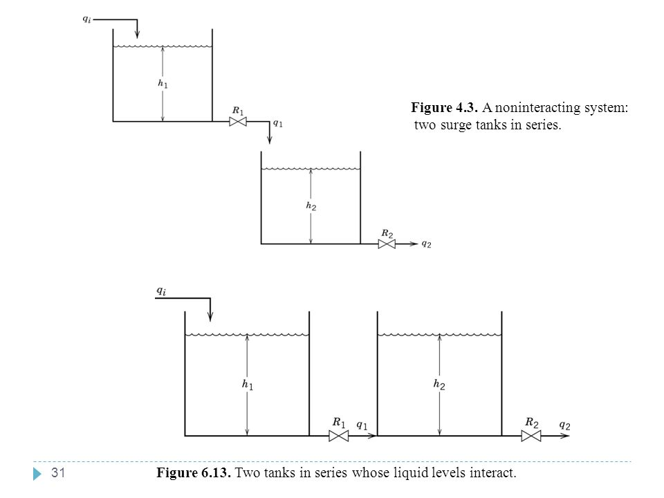 31 Chapter 6 Figure 6.13. Two tanks in series whose liquid levels interact. Figure 4.3. A noninteracting system: two surge tanks in series. Chapter 6