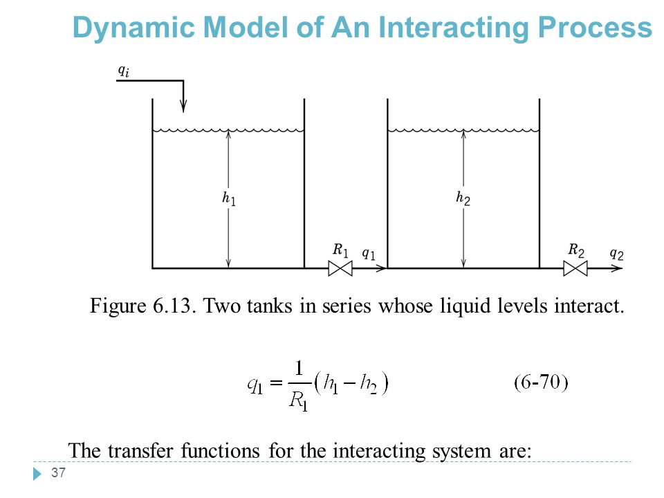 37 Dynamic Model of An Interacting Process Chapter 6 The transfer functions for the interacting system are: Figure 6.13. Two tanks in series whose liq