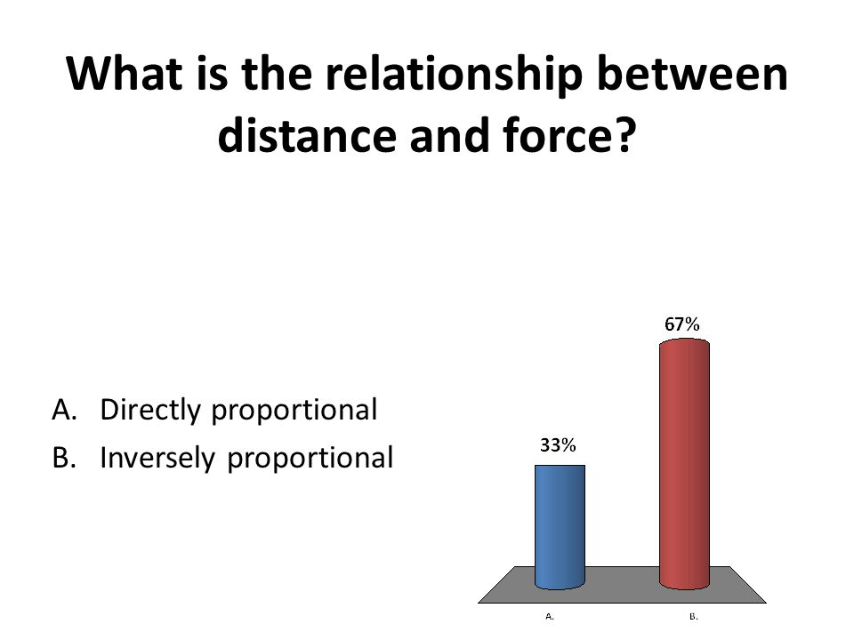 What is the relationship between distance and force? A.Directly proportional B.Inversely proportional