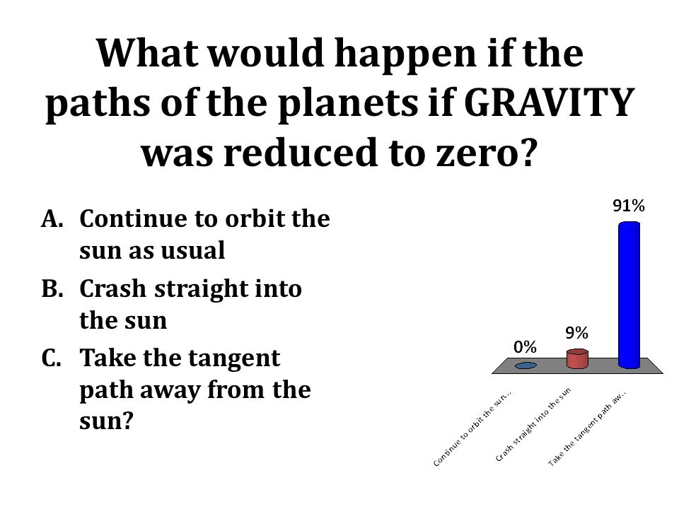 What would happen if the paths of the planets if GRAVITY was reduced to zero? A.Continue to orbit the sun as usual B.Crash straight into the sun C.Tak