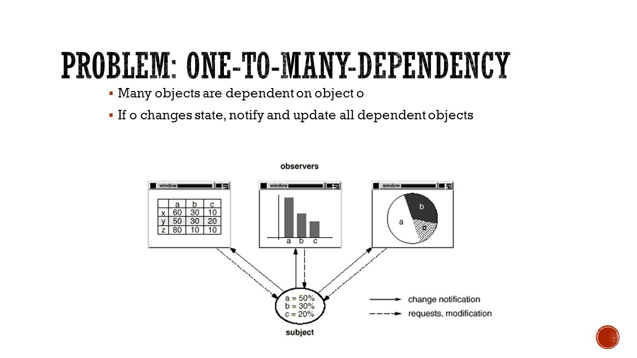 Many objects are dependent on object o  If o changes state, notify and update all dependent objects