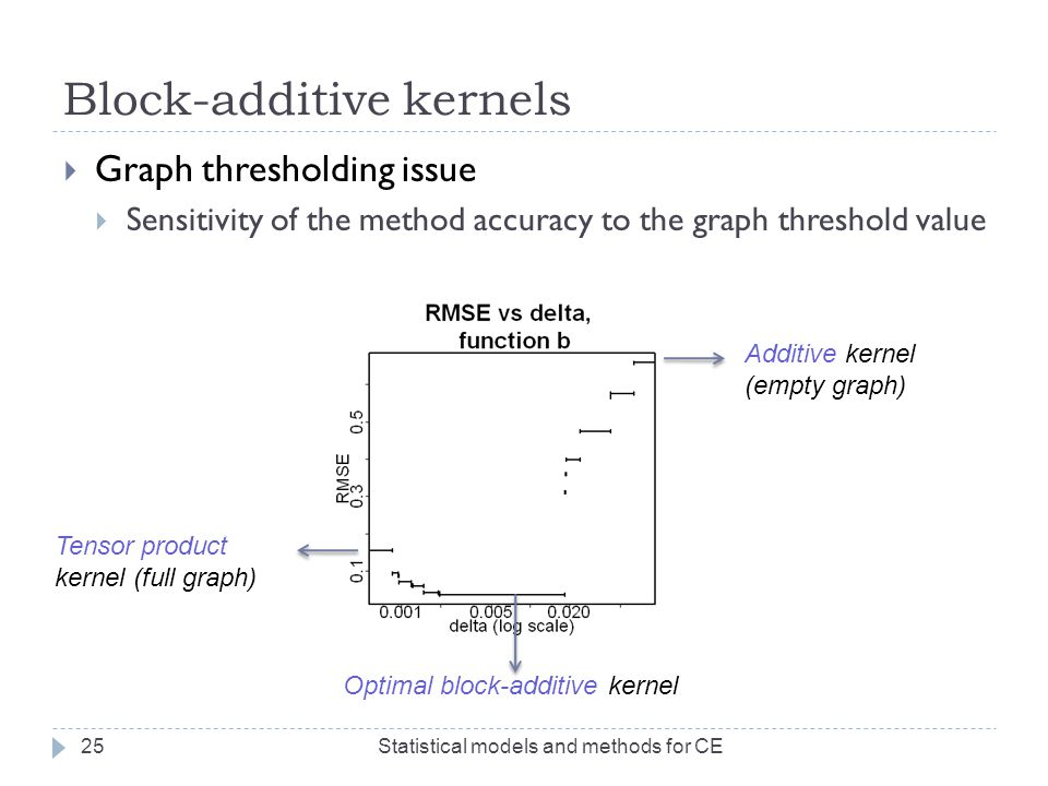 Block-additive kernels  Graph thresholding issue  Sensitivity of the method accuracy to the graph threshold value Statistical models and methods for