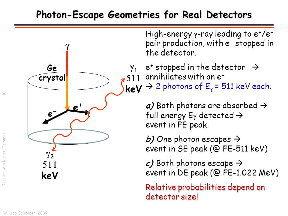 W. Udo Schröder, 2009 Rad. Int. with Matter: Gammas High-energy  -ray leading to e + /e - pair production, with e - stopped in the detector. e + stop