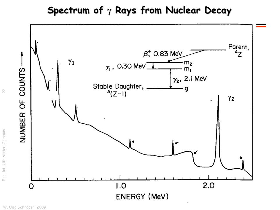 W. Udo Schröder, 2009 Rad. Int. with Matter: Gammas Spectrum of  Rays from Nuclear Decay 22 11 22