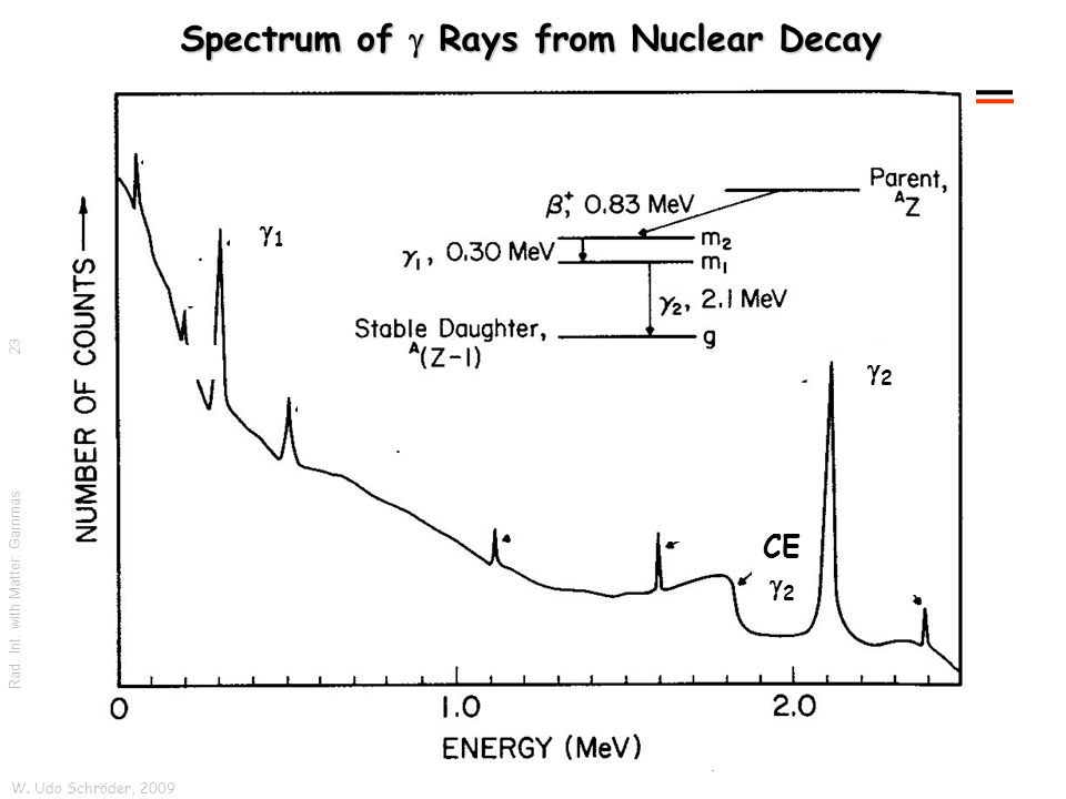 W. Udo Schröder, 2009 Rad. Int. with Matter: Gammas Spectrum of  Rays from Nuclear Decay 22 11 CE  2 23