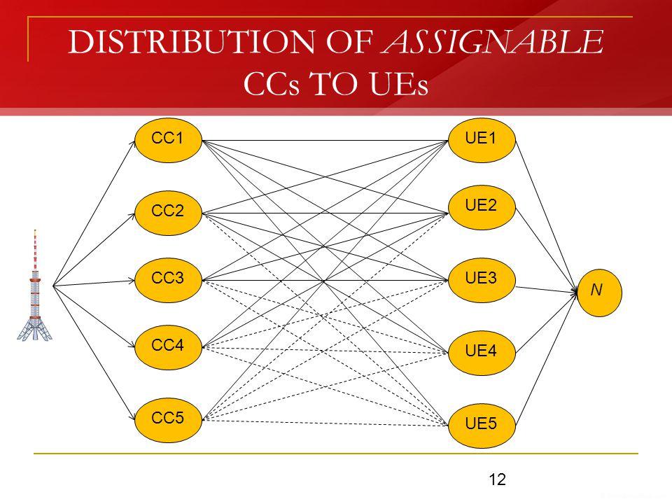 DISTRIBUTION OF ASSIGNABLE CCs TO UEs CC1 CC2 CC3 CC4 CC5 UE1 UE2 UE3 UE4 UE5 N 12