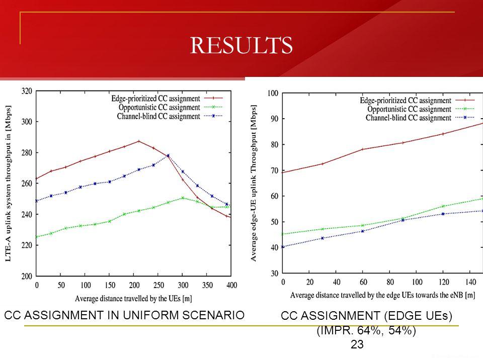 RESULTS CC ASSIGNMENT IN UNIFORM SCENARIO CC ASSIGNMENT (EDGE UEs) (IMPR. 64%, 54%) 23
