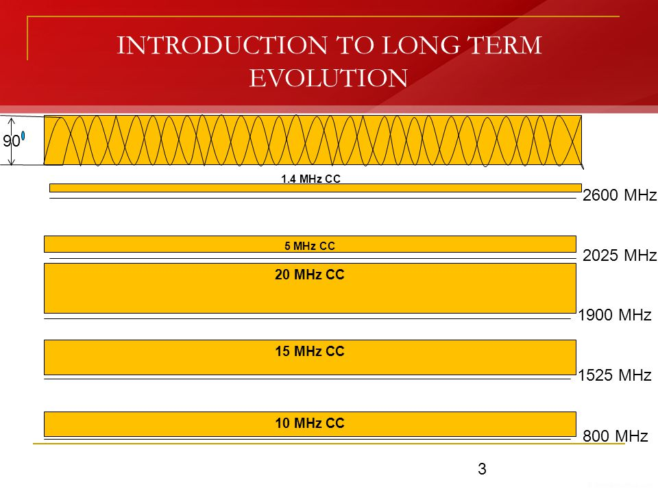 INTRODUCTION TO LONG TERM EVOLUTION 800 MHz 1525 MHz 1900 MHz 2025 MHz 2600 MHz 10 MHz CC 15 MHz CC 20 MHz CC 5 MHz CC 1.4 MHz CC 90 3