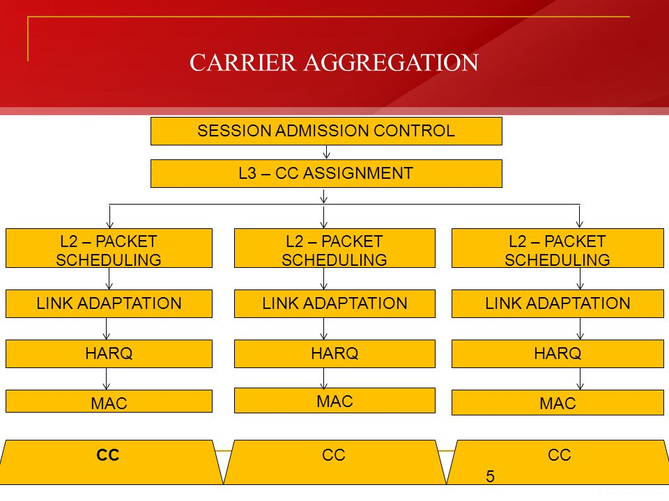 CARRIER AGGREGATION SESSION ADMISSION CONTROL L3 – CC ASSIGNMENT L2 – PACKET SCHEDULING LINK ADAPTATION HARQ MAC CC 5