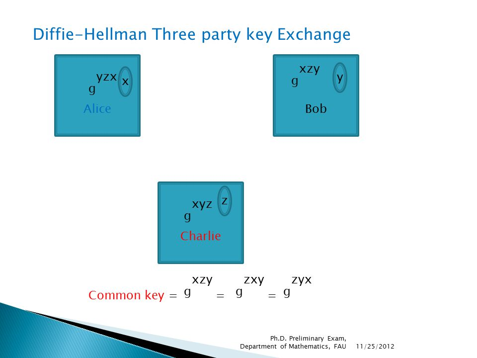 Diffie-Hellman Three party key Exchange Alice x g yzx Charlie z g xyz Bob y g xzy Common key = = = g xzy g zxy g zyx 11/25/2012 Ph.D. Preliminary Exam