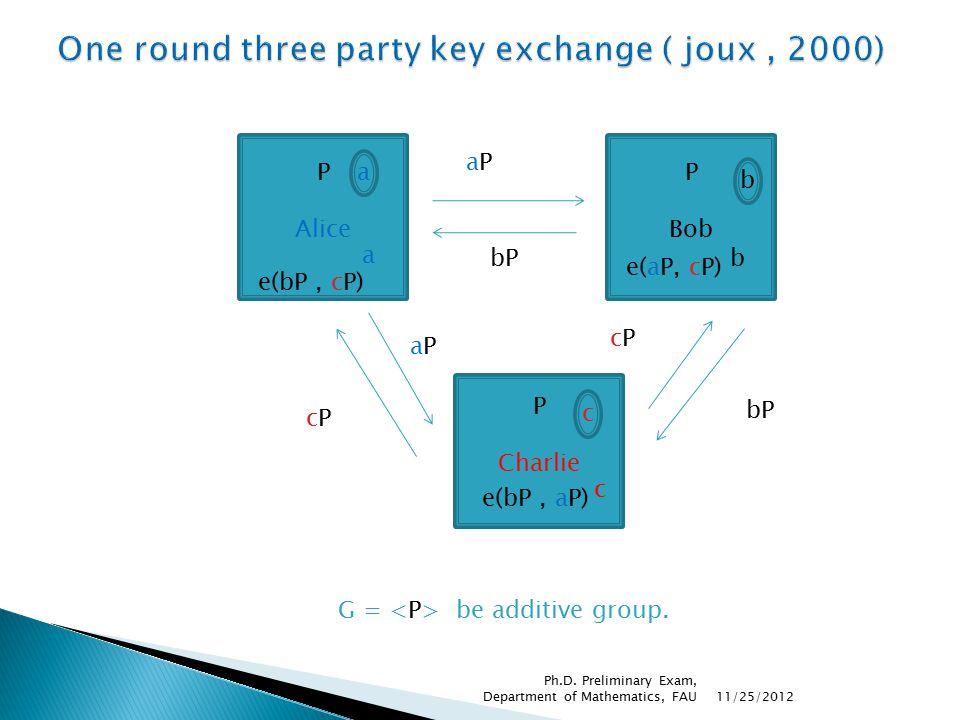 aPaP bP cPcP P Alice a P Bob b P Charlie c bP cPcP aPaP a e(bP, cP) e(aP, cP) b e(bP, aP) c G = be additive group.