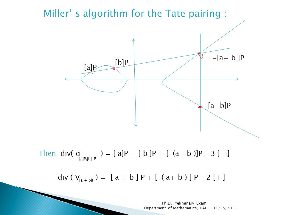 Miller' s algorithm for the Tate pairing : [a]P [b]P -[a+ b ]P [a+b]P Then div( g ) = [ a]P + [ b ]P + [-(a+ b )]P – 3 [  ] [a]P,[b] P div ( V ) = [ a + b ] P + [-( a+ b ) ] P – 2 [  ] [a + b]P 11/25/2012 Ph.D.