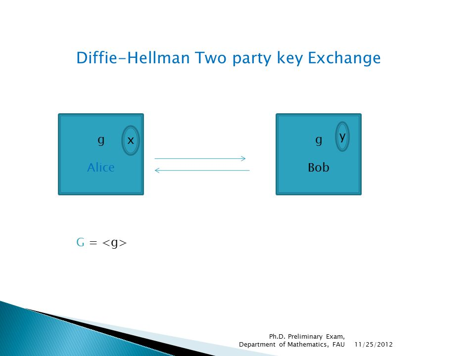 Diffie-Hellman Two party key Exchange AliceBob g yx g y x y Need single round g x g xy Common Key =g yx 11/25/2012 Ph.D.