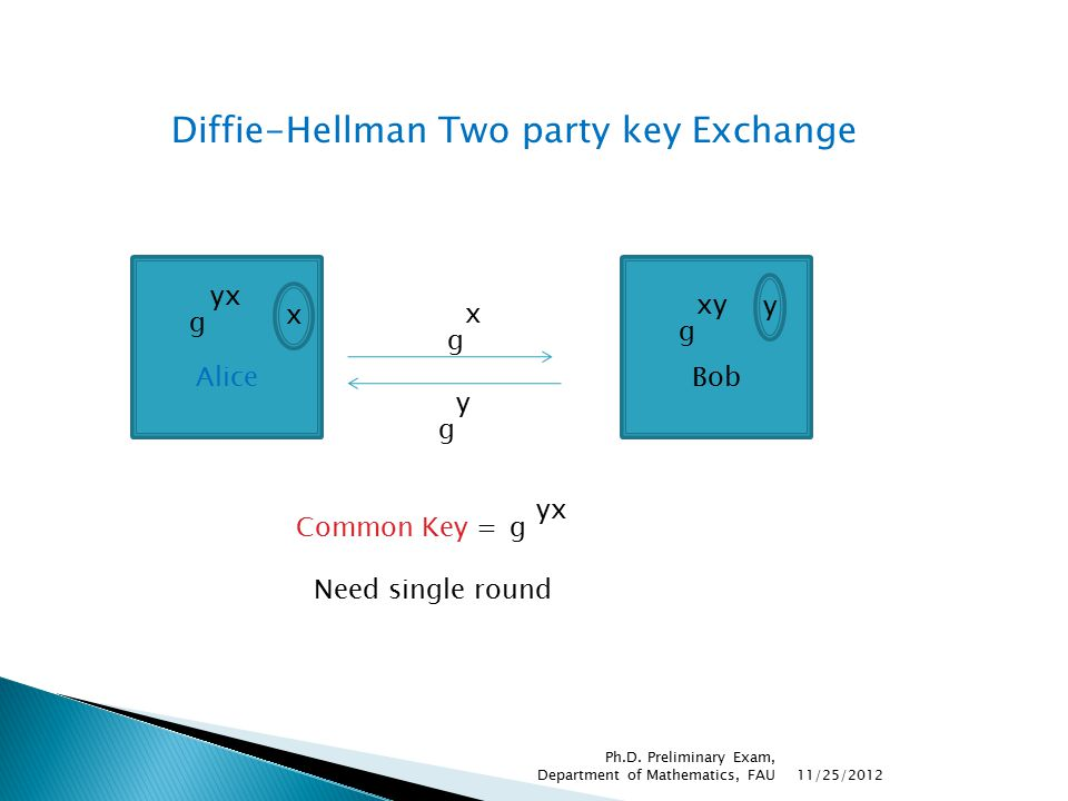 Diffie-Hellman Two party key Exchange AliceBob g yx g y x y Need single round g x g xy Common Key =g yx 11/25/2012 Ph.D. Preliminary Exam, Department