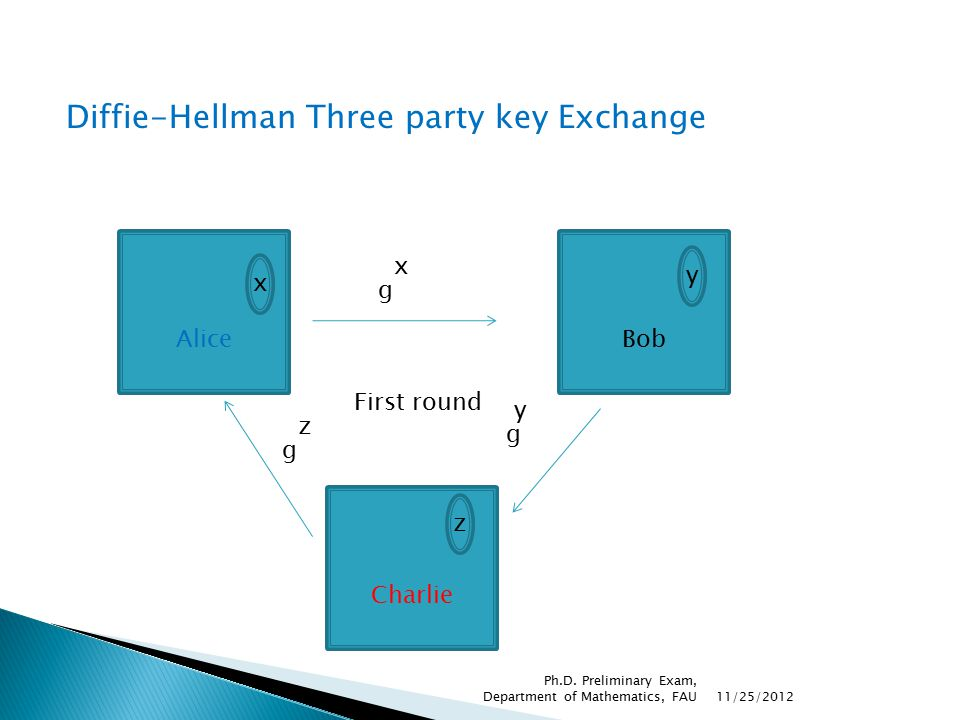 Diffie-Hellman Three party key Exchange Alice x g xz Charlie z g yz Bob y g xy 11/25/2012 Ph.D.