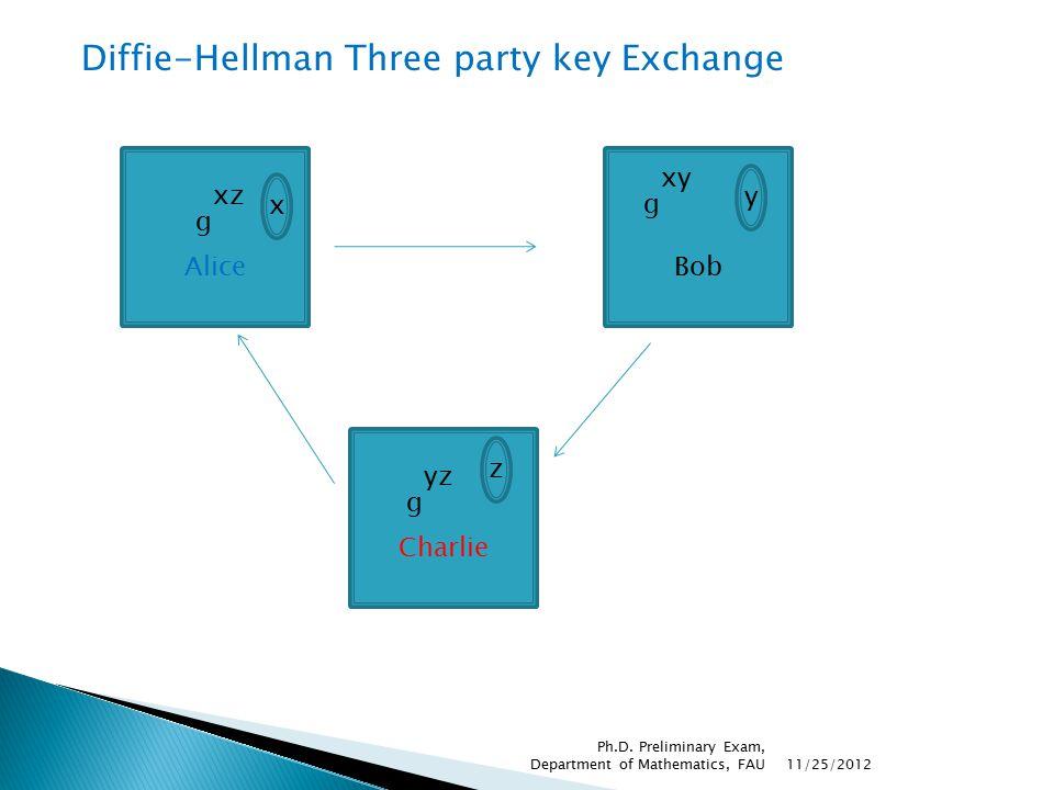 Diffie-Hellman Three party key Exchange Alice x g xz Charlie z g yz Bob y g xy 11/25/2012 Ph.D.