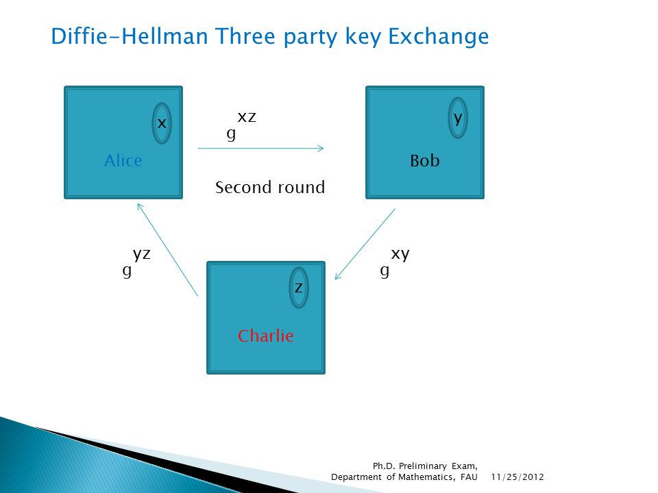 Diffie-Hellman Three party key Exchange Alice x g yzx Charlie z g xyz Bob y g xzy Common key = = = g xzy g zxy g zyx 11/25/2012 Ph.D.