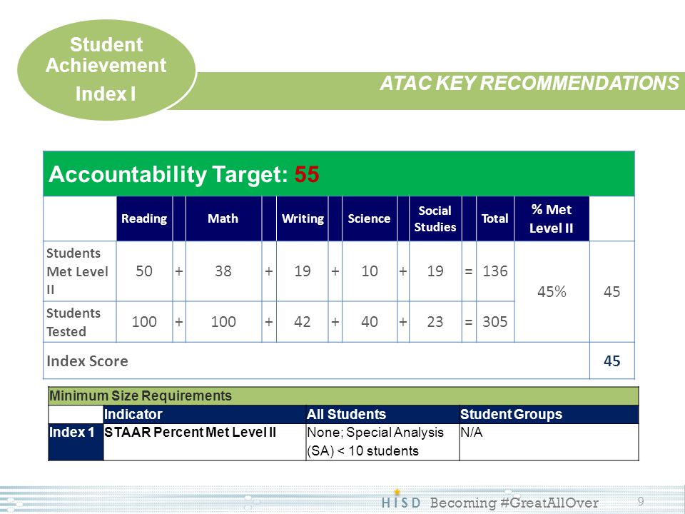 HISD Becoming #GreatAllOver 9 ATAC KEY RECOMMENDATIONS Student Achievement Index I Minimum Size Requirements IndicatorAll StudentsStudent Groups Index