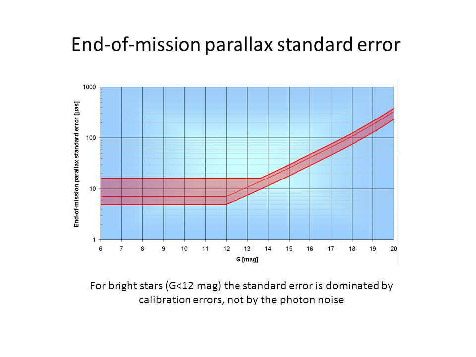 End-of-mission parallax standard error For bright stars (G<12 mag) the standard error is dominated by calibration errors, not by the photon noise