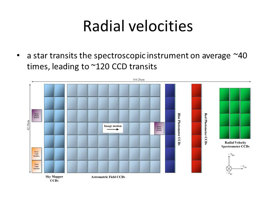 Radial velocities a star transits the spectroscopic instrument on average ~40 times, leading to ~120 CCD transits