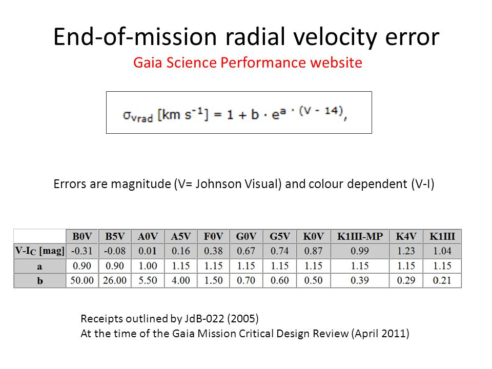End-of-mission radial velocity error Gaia Science Performance website Errors are magnitude (V= Johnson Visual) and colour dependent (V-I) Receipts outlined by JdB-022 (2005) At the time of the Gaia Mission Critical Design Review (April 2011)