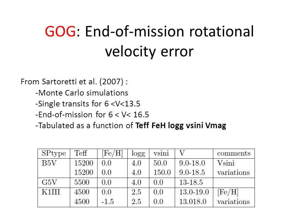 GOG: End-of-mission rotational velocity error From Sartoretti et al.