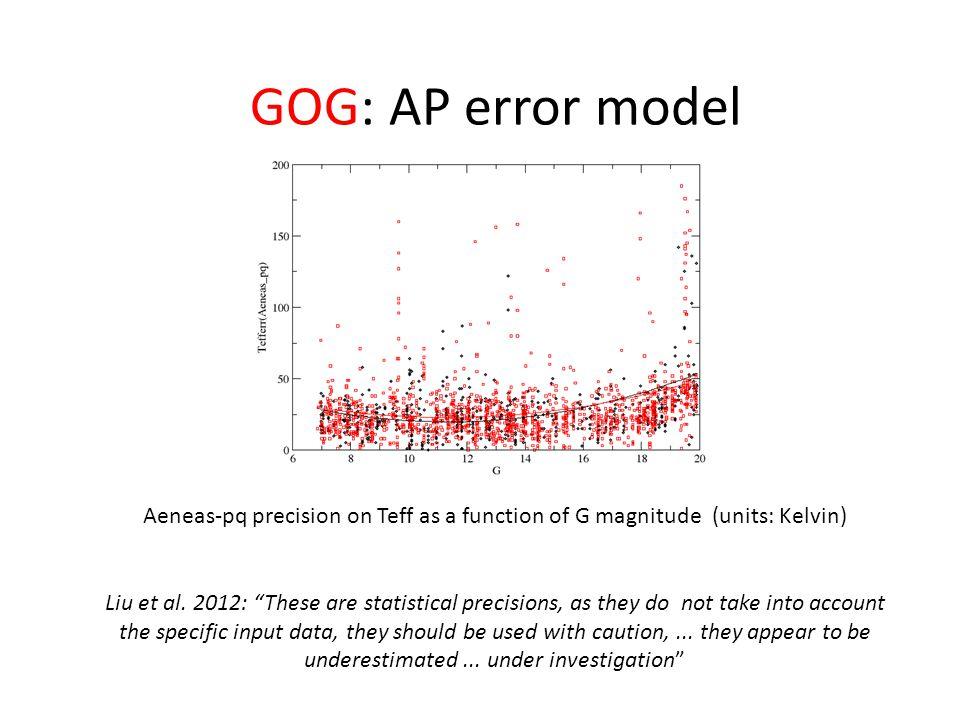 Aeneas-pq precision on Teff as a function of G magnitude (units: Kelvin) Liu et al.