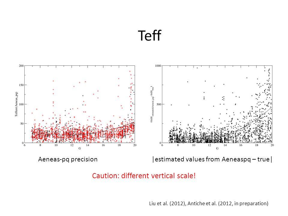 Aeneas-pq precision|estimated values from Aeneaspq – true| Teff Liu et al.
