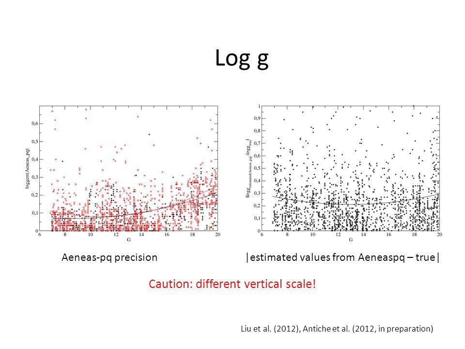 Aeneas-pq precision|estimated values from Aeneaspq – true| Log g Liu et al.