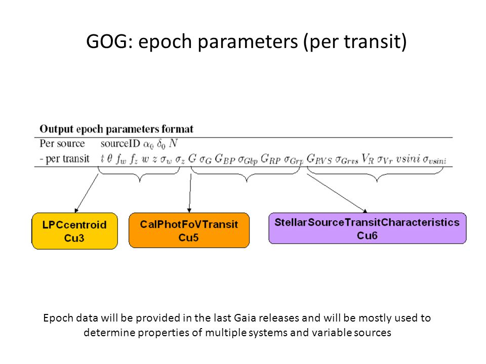GOG: astrometric epoch data Example of GOG products: Orbital motion for a binary system from GOG epoch data astrometry