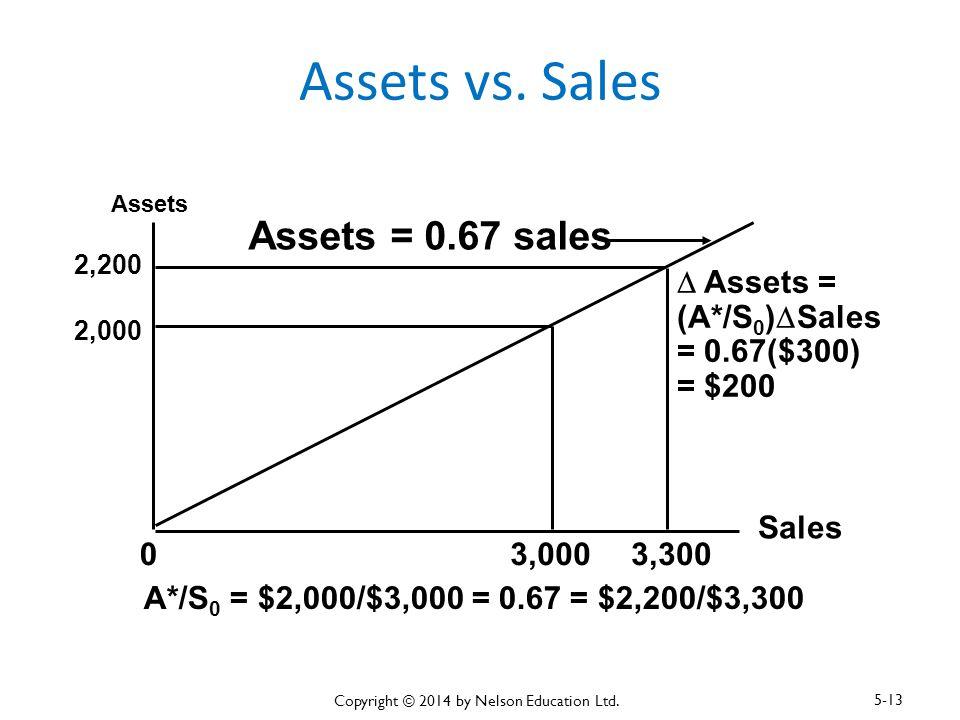 Assets vs. Sales Assets Sales 0 2,000 3,000 2,200 3,300 A*/S 0 = $2,000/$3,000 = 0.67 = $2,200/$3,300  Assets = (A*/S 0 )  Sales = 0.67($300) = $200