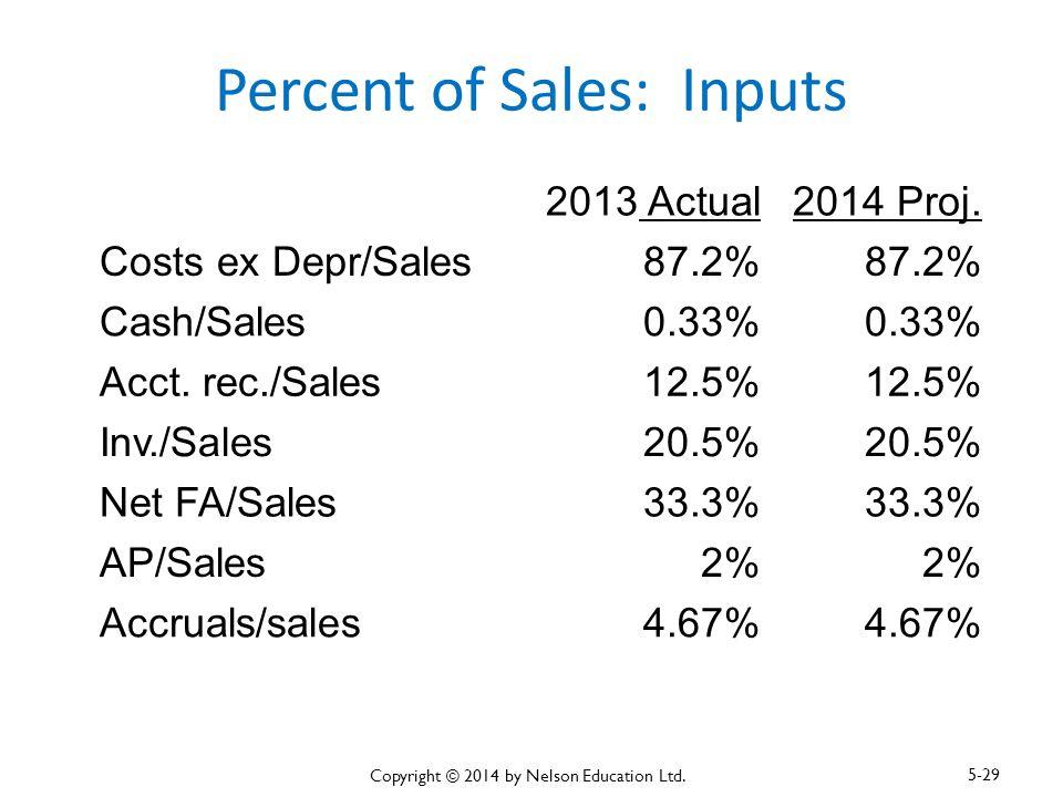 Percent of Sales: Inputs 2013 Actual2014 Proj. Costs ex Depr/Sales87.2% Cash/Sales0.33% Acct. rec./Sales12.5% Inv./Sales20.5% Net FA/Sales33.3% AP/Sal