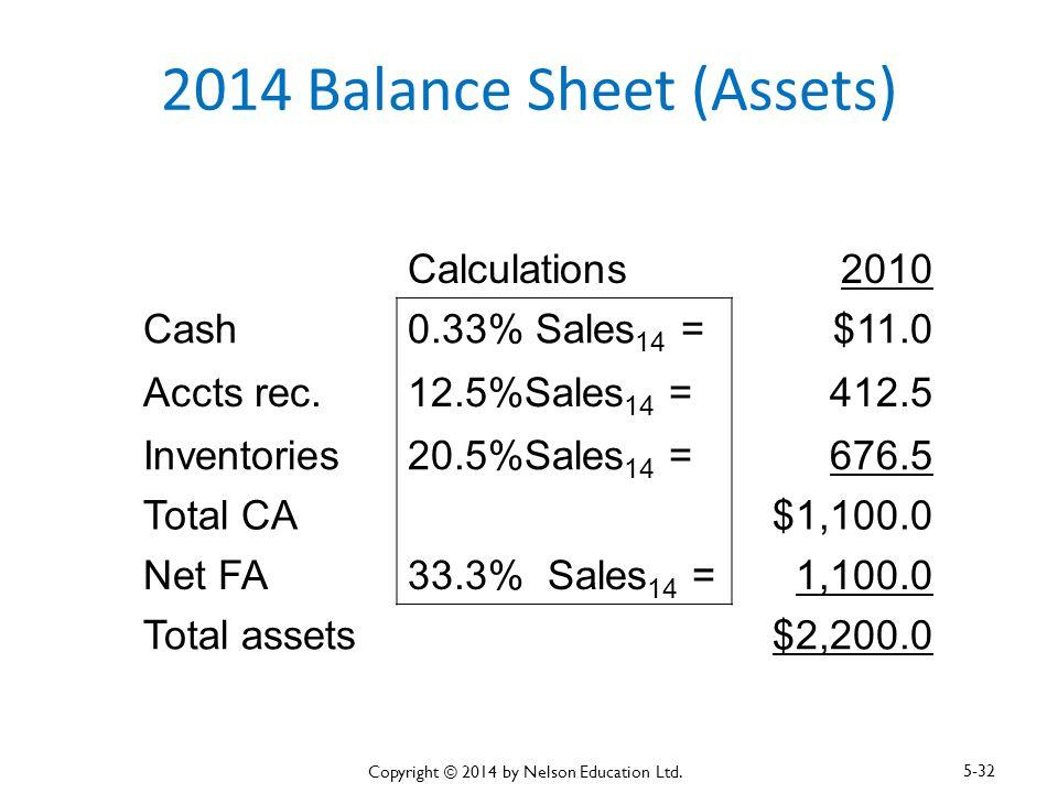 2014 Balance Sheet (Assets) Calculations2010 Cash0.33% Sales 14 =$11.0 Accts rec.12.5%Sales 14 =412.5 Inventories20.5%Sales 14 =676.5 Total CA$1,100.0
