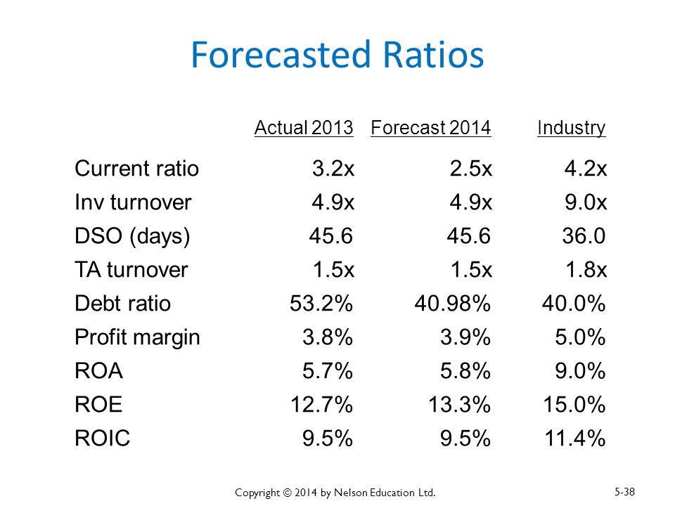 Forecasted Ratios Actual 2013Forecast 2014Industry Current ratio3.2x2.5x4.2x Inv turnover4.9x 9.0x DSO (days)45.6 36.0 TA turnover1.5x 1.8x Debt ratio