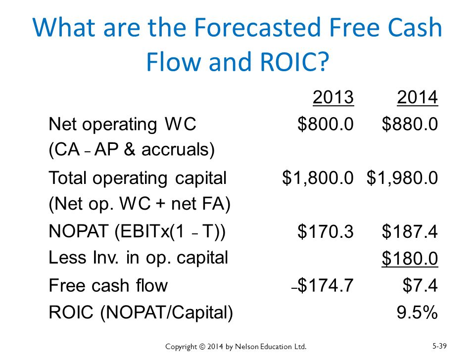 What are the Forecasted Free Cash Flow and ROIC? 20132014 Net operating WC (CA – AP & accruals) $800.0$880.0 Total operating capital (Net op. WC + net