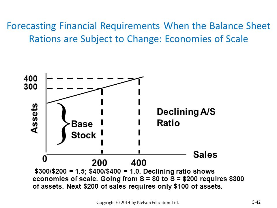 Forecasting Financial Requirements When the Balance Sheet Rations are Subject to Change: Economies of Scale Assets Sales 0 400 300 200400 Declining A/