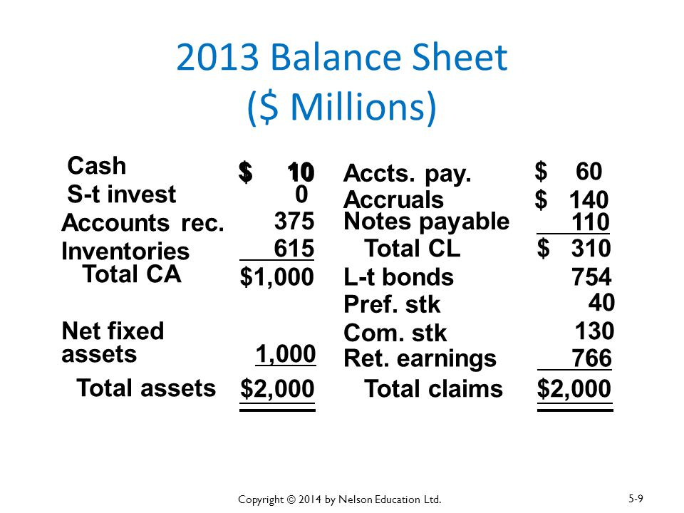 2013 Balance Sheet ($ Millions) Cash $ 10 Accts. pay. Accruals $ 140 Accounts rec. 375Notes payable 110 Inventories 615 Total CL$ 310 Total CA $1,000L