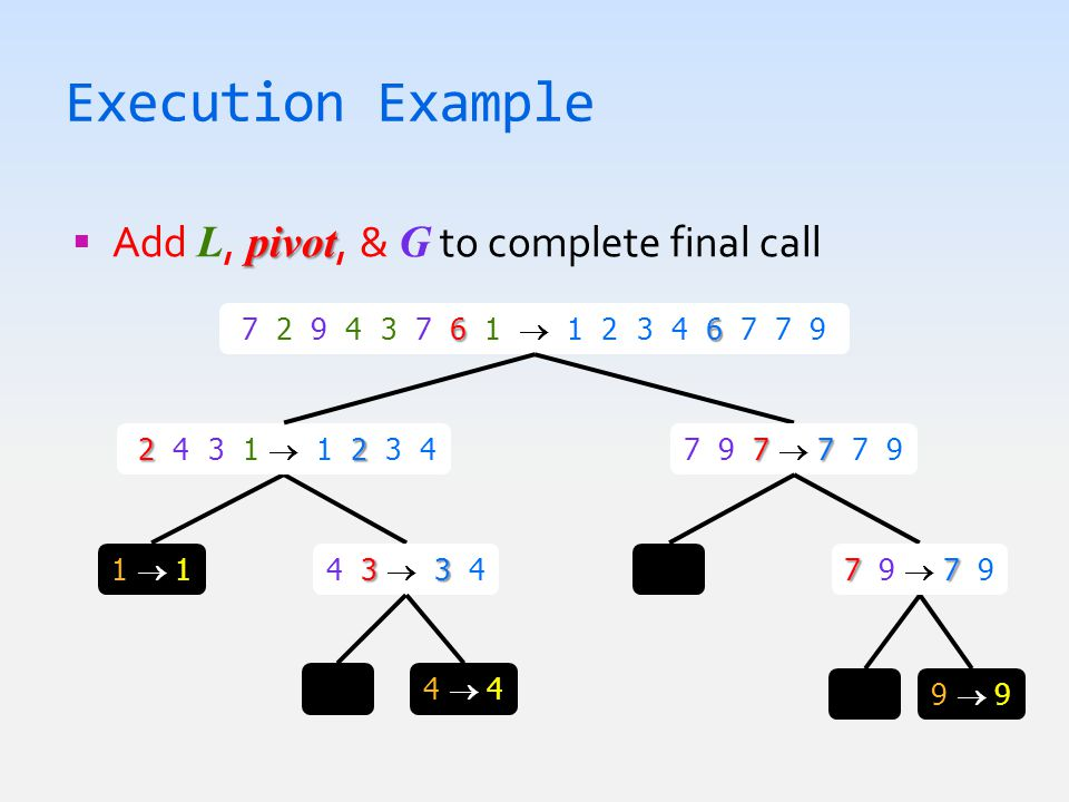 Execution Example pivot  Add L, pivot, & G to complete final call 66 7 2 9 4 3 7 6 1  1 2 3 4 6 7 7 9 9  99  9 33 4 3  3 4 1  11  1 22 2 4 3 1  1 2 3 4 4  44  4 77 7 9 7  7 7 9 77 7 9  7 9