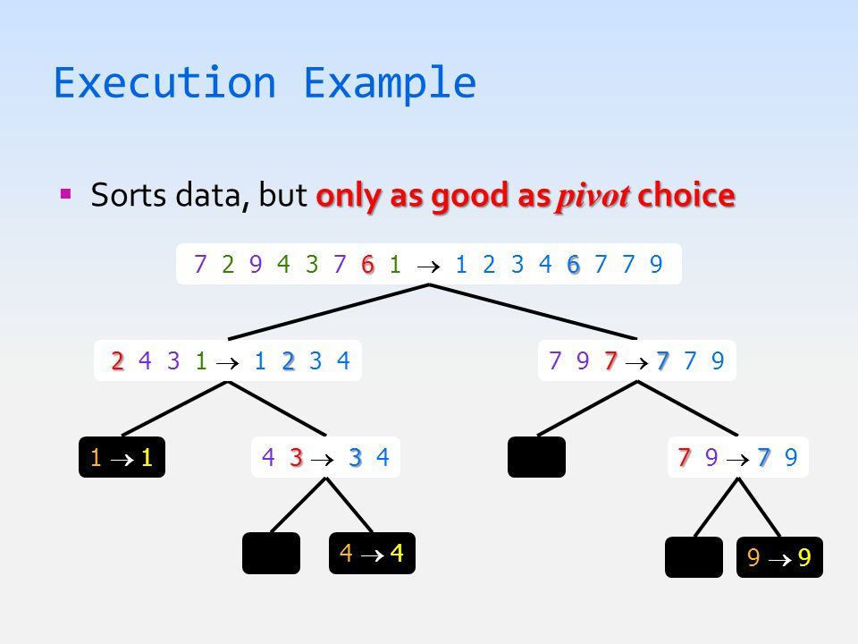 Execution Example only as good as pivot choice  Sorts data, but only as good as pivot choice 66 7 2 9 4 3 7 6 1  1 2 3 4 6 7 7 9 33 4 3  3 4 1  11  1 22 2 4 3 1  1 2 3 4 4  44  4 77 7 9 7  7 7 9 77 7 9  7 9 9  99  9