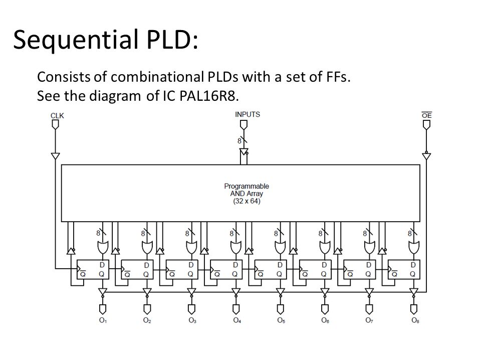 Sequential PLD: Consists of combinational PLDs with a set of FFs. See the diagram of IC PAL16R8.